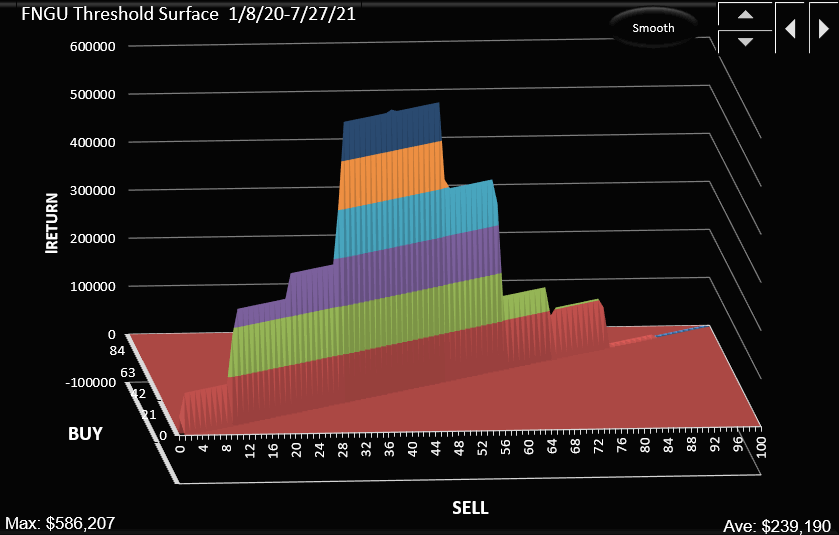 FNGU threshold surface for equal thresholds