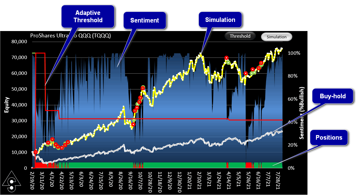 Example of an equity curve for SignalSolver sentiment using simulation view