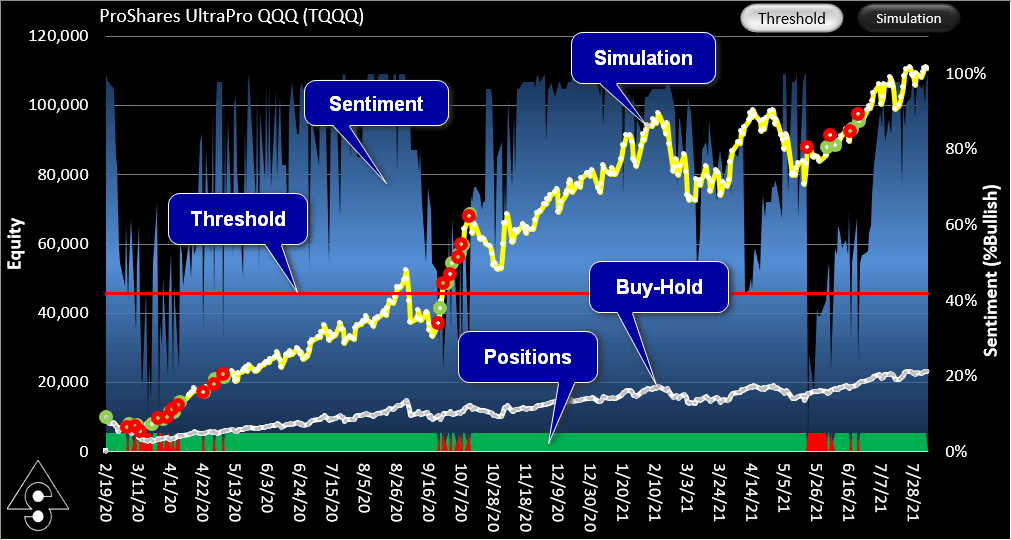 SignalSolver sentiment equity curve using threshold view