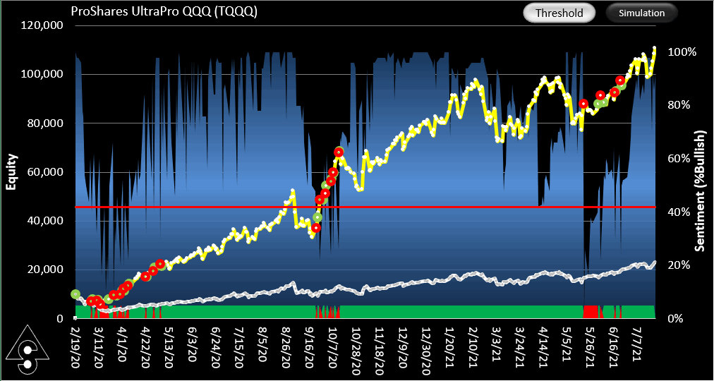 Equity curve for the TQQQ SignalSolver Sentiment trading simulation.
