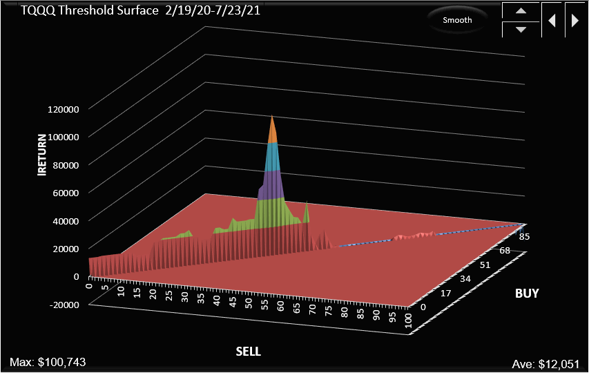 Threshold surface for the TQQQ strategy, for equal buy and sell thresholds.
