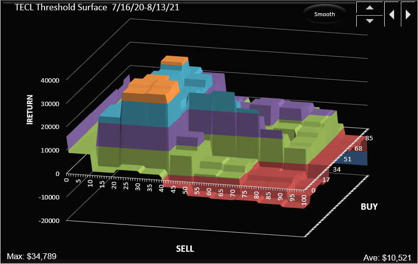 TECL entire threshold surface for the current sentiment profile